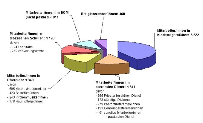 Finanzhaushalt 2010