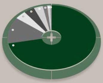 Einnahmen 2012 nach Einnahmequellen