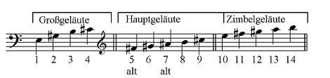 Glockennoten Basilika Scheyern