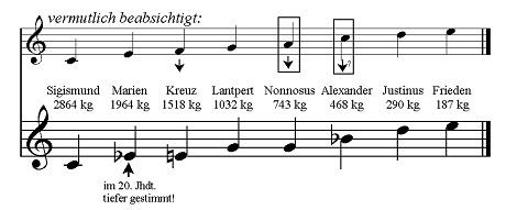 Glockennoten 2007 Freisinger Dom
