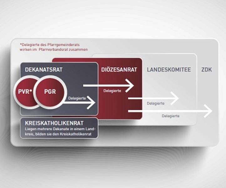 Organigramm Grafik Räte und Verbändestruktur