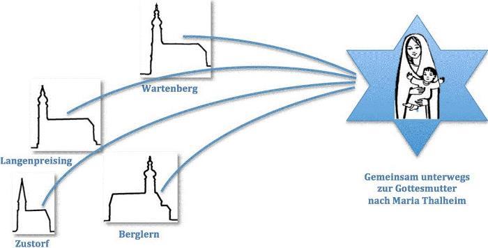 Logo_Sternwallfahrt Maria Thalheim