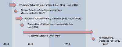 St.-Irmengard-Schulen Garmisch, Meilensteine