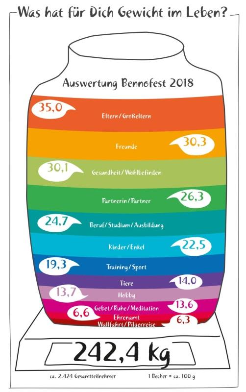 Grafik Bennofest Aktion Was hat Gewicht in deinem Leben - Auswertung