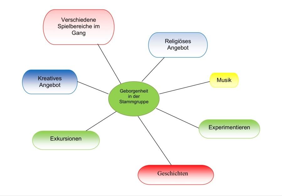 Grafik zum teiloffnen Konzept