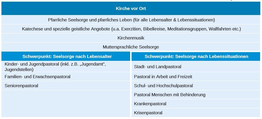 Arbeitsfelder Tabelle 1