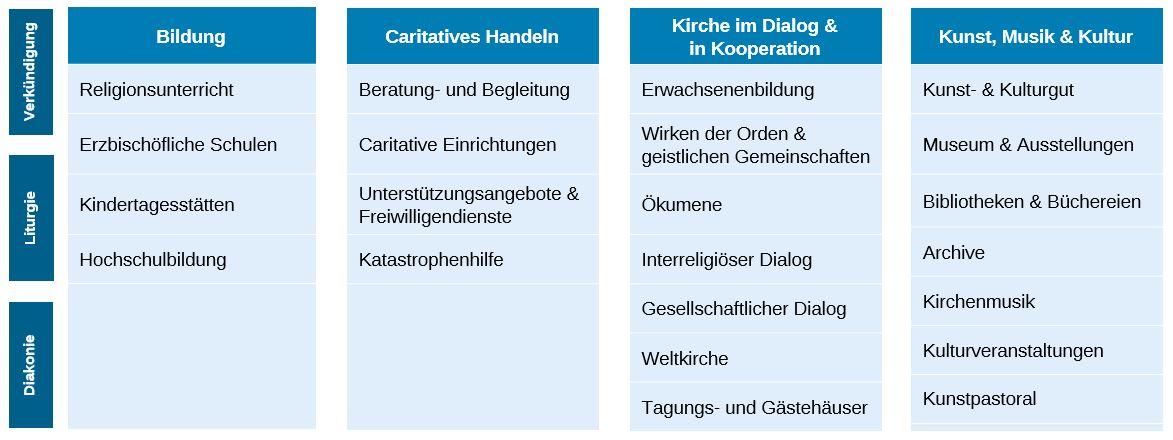 Arbeitsfelder Tabelle 2