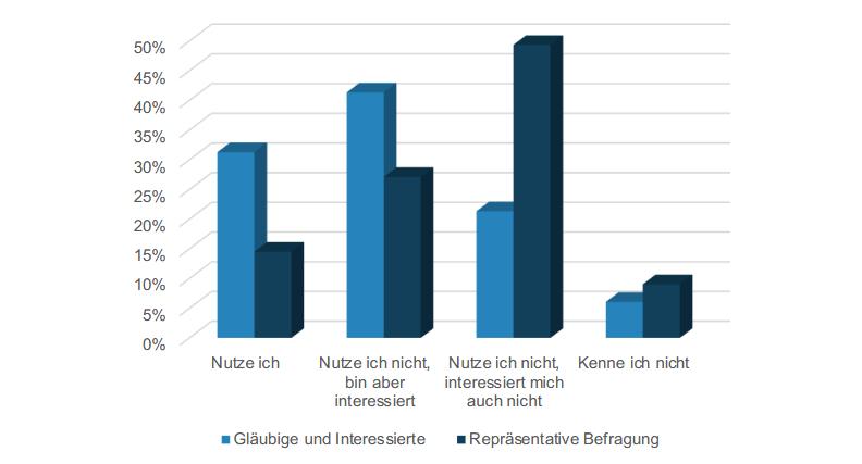 Grafik Nutzung und Interesse