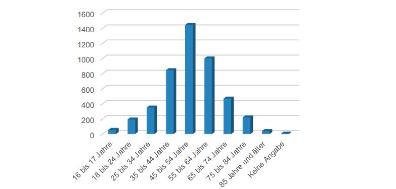 Grafik Altersgruppen der online und papiergebunden durchgeführten Befragung