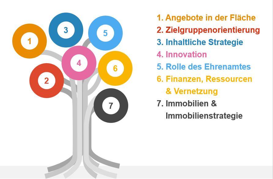 Darstellung der Zieldimensionen im Strategieprozess