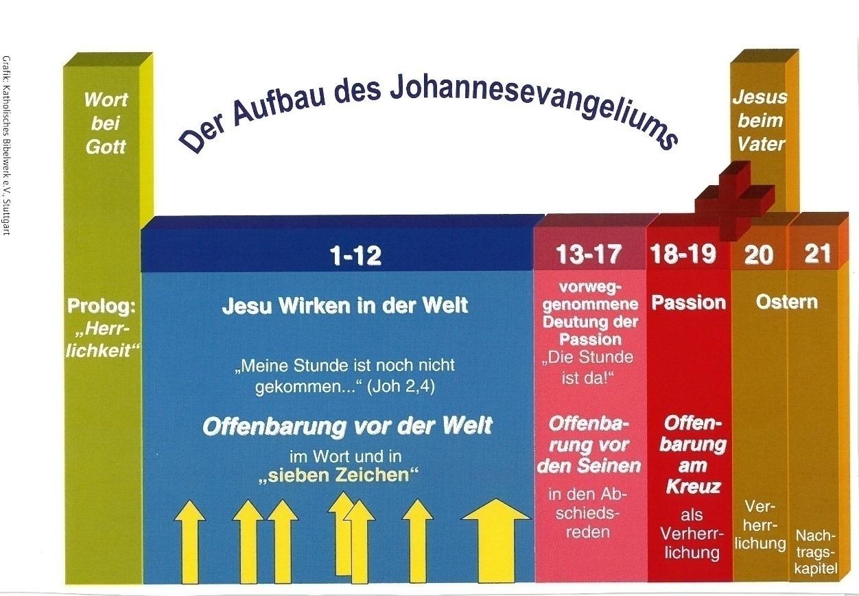 Überblick Aufbau des Johannes-Evangeliums